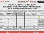 20210915-nilai-ambang-batas-seleksi-kompetensi-pppk-guru-2021.jpg