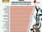 daftar-indeks-kebahagian-masyarakat-indonesia_20180129_123403.jpg