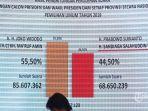 diagram-ditampilkan-saat-pengumuman-hasil-rekapitulasi-nasional-pemilihan-presiden-di-gedung-kpu.jpg