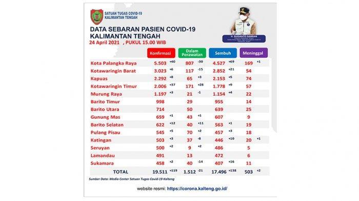 Wabah Corona Kalteng, Penyebaran Covid-19 Masih Tinggi, Sehari Kasus Positif Capai 119 Orang