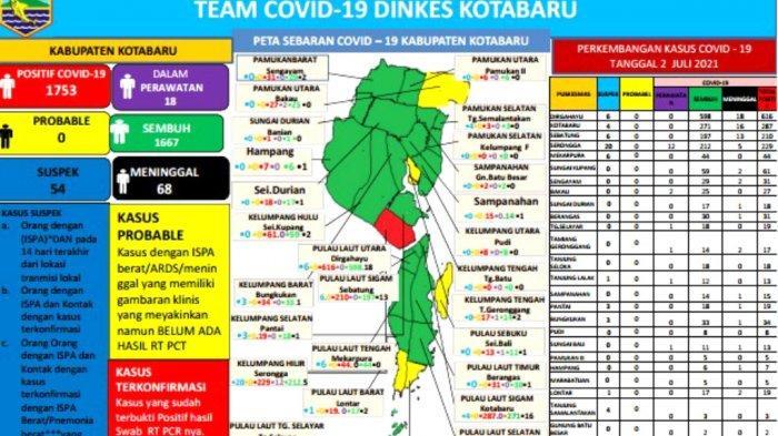 Update Covid-19 Kotabaru, Positif Bertambah 10, Pasien Meninggal Bertambah 3 Orang