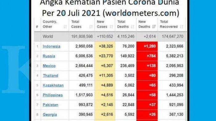 Angka Kematian Pasien Corona Indonesia Tertinggi di Dunia, Sehari Tembus Hingga 1.280 Orang