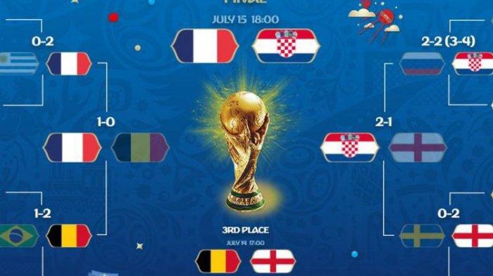 Minggu Malam, Perancis Kontra Kroasia, Berikut Jadwal Siaran Langsung Final Piala Dunia 2018