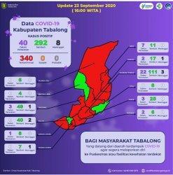 15 Pasien Covid-19 di Unit Khusus Penanganan Covid-19 Kabupaten Tabalong, 25 Orang Isolasi Mandiri