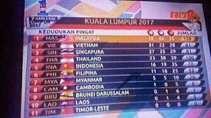 SEA Games Malaysia Kembali Tuai Kecaman, Hampir Semua Bendera Peserta Tertukar!