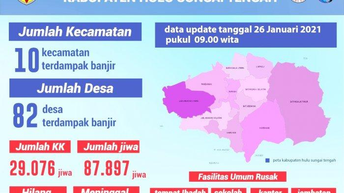 Banjir di Kalsel, 17 Ribu Rumah Masih Terendam di Kabupaten HST