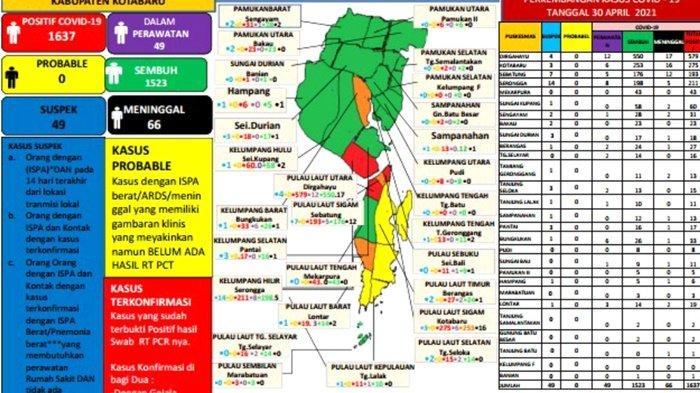 Update Covid-19 Kotabaru: Total Positif 1.638 Kasus, Sembuh 1.536 Pasien