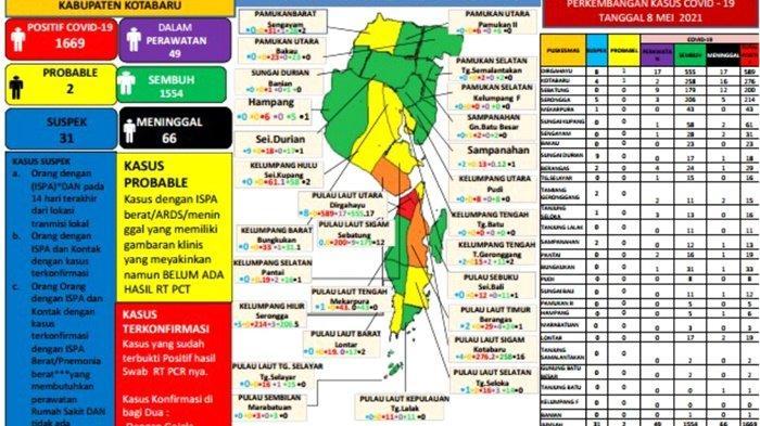 Update Covid-19 Kotabaru: Sembuh 7, Positif 3, Dalam Perawatan 49 Orang