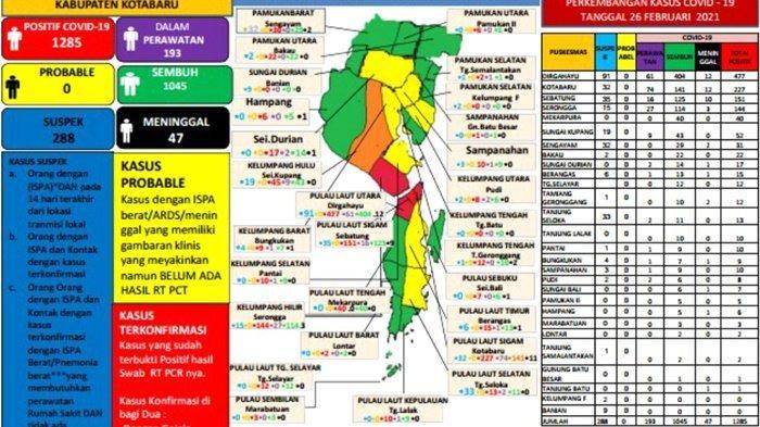 Update Covid-19 Kotabaru: Meninggal 1 Orang, Positif 4, Sembuh 3 Pasien