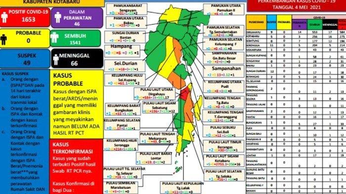 Update Covid-19 Kotabaru: Positif 15, Sembuh 1 Pasien, 46 Orang Dalam Perawatan