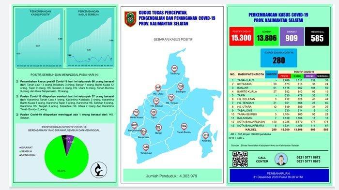UPDATE Covid-19 Kalsel: 66 Orang Positif, Terbanyak dari Kabupaten Tala