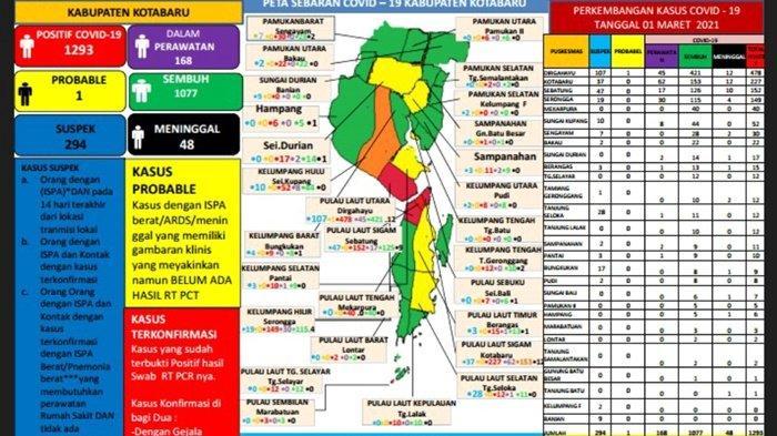 Update Covid-19 Kotabaru: Sembuh 18 Pasien, Suspek 294 Orang