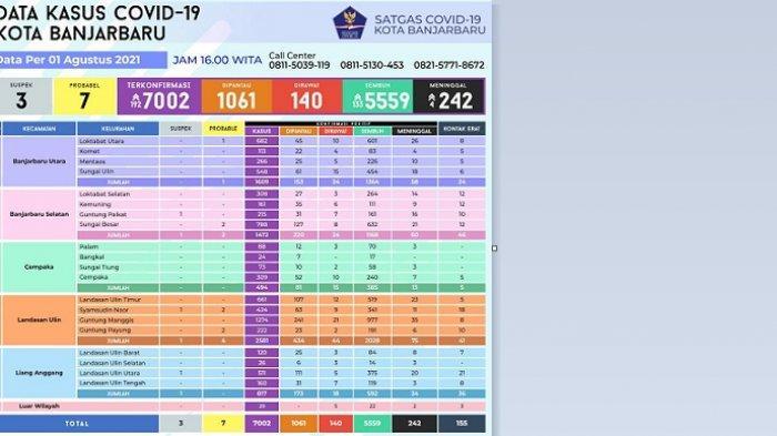 UPDATE Covid-19 Banjarbaru: Terkonfirmasi Positif Covid-19 Naik 192 Kasus, Total Tujuh Ribu Lebih