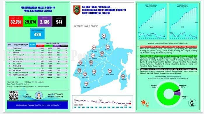 UPDATE Covid-19 Kalsel: Kadinkes Minta Daerah Jangan Kurangi Testingnya