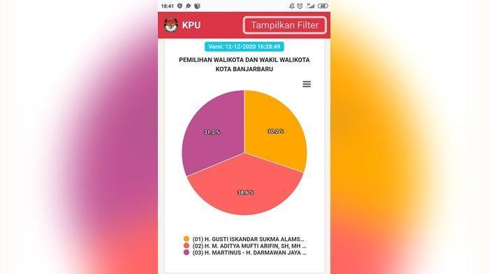Hitung Cepat KPU, Aditya-Wartono Tak Terkejar di Pilkada Banjarbaru 2020, Raih 38,6 Persen Suara