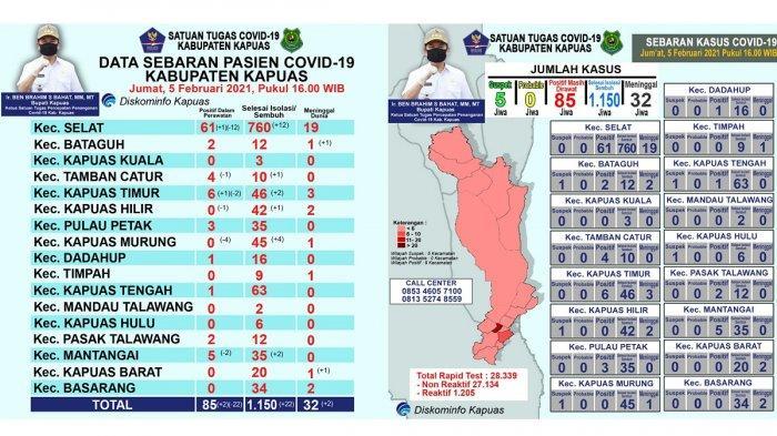 Update Covid-19 Kapuas, 22 Pasien Sembuh atau Selesai Isolasi