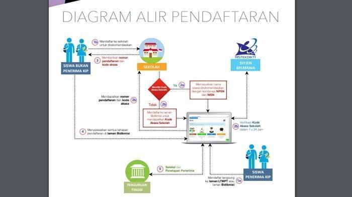 Aminuddin Sebut Kuota Siswa Eligible Mendaftar SNMPTN, Baru Terisi 5 Persen, SMK Terkendala ini
