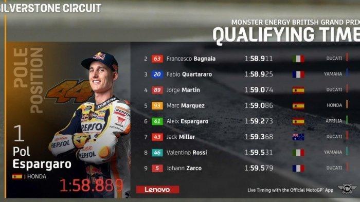Hasil Kualifikasi MotoGP Inggris 2021 Hari Ini : Marc & Rossi 10 Besar Starting Grid, Pol Terdepan