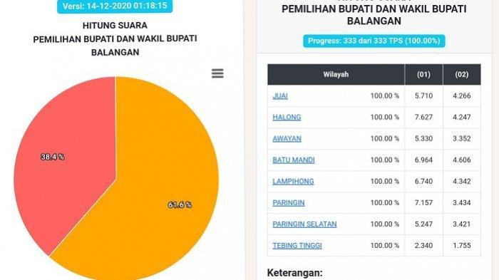 Rekapitulasi Kecamatan di Pilkada Balangan 2020 Tuntas, Abdul Hadi Unggul 61,6 Persen dari Petahana