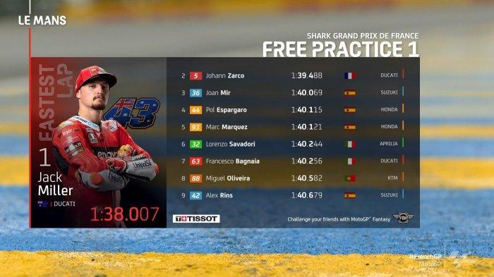 Hasil FP1 MotoGP Prancis 2021 Hari Ini : Marc Marquez 5 Besar, Rossi Tercecer, Miller Tercepat