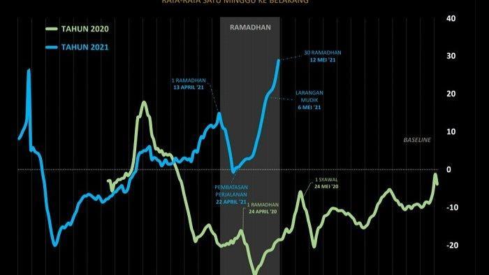 Infografis data tren mobilitas sembako di Kalsel.