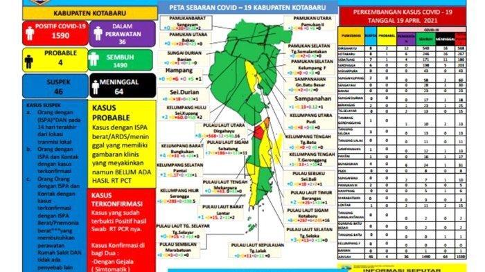 Update Covid-19 Kotabaru: Sembuh 6 Pasien, Positif Nihil, Suspek 46 Orang