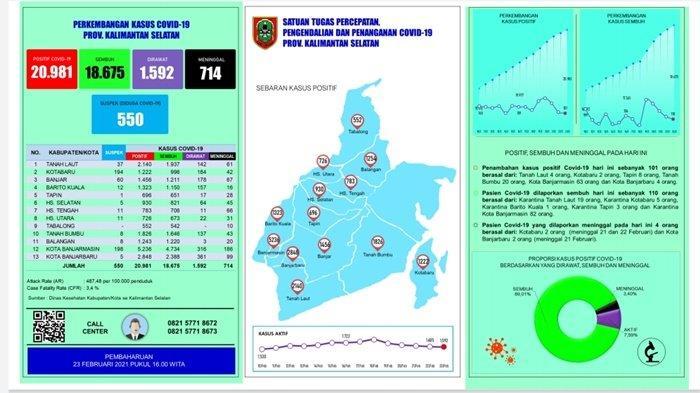 UPDATE Covid 19 Kalsel: Sembuh 110 Pasien, Positif 101 Orang