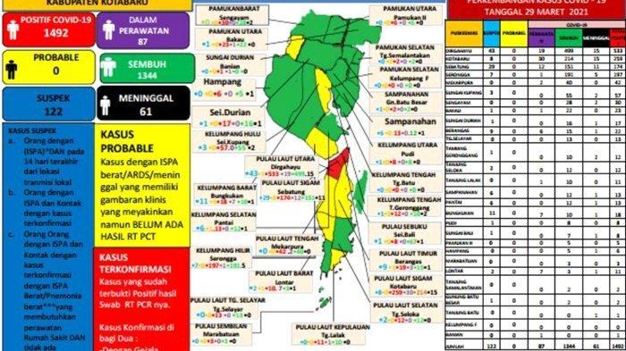 Update Covid-19 Kotabaru: Sembuh 2, Positif 6, Meninggal 1 Orang