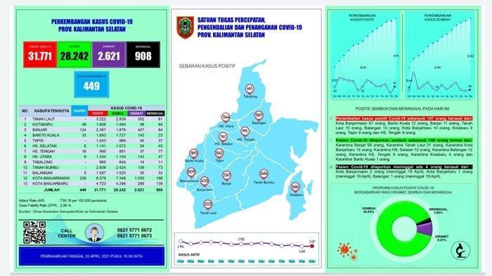 UPDATE Covid-19 Kalsel: Positif 147 Orang, Sembuh 140 Pasien, Meninggal 4