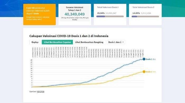 Informasi Sentra Vaksinasi Klik vaksin.kemkes.go.id, Website Khusus Vaksinasi Covid-19 Diluncurkan