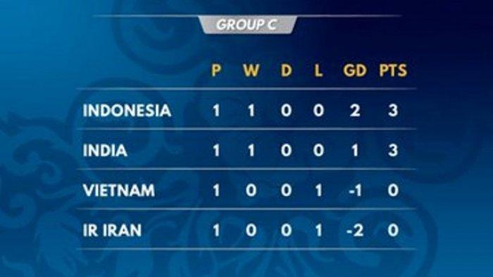 LIVE STREAMING MNCTV AFC 2018 Timnas U-16 Indonesia vs India - 6 Tim Bakal Tereliminasi