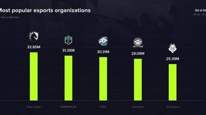 Evos Sports Indonesia Jadi Organisasi E-Sports Terpopuler Nomor 3 Dunia