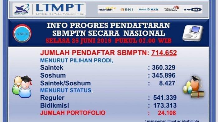 LINK pengumuman.sbmptn.ac.id! Cek Pengumuman Hasil SBMPTN 2019 Mulai Jam 15.00 WIB