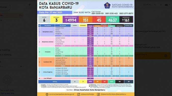Update Covid-19 Banjarbaru :Terkonfirmasi Covid-19 Bertambah 31 Kasus, 1 Meninggal
