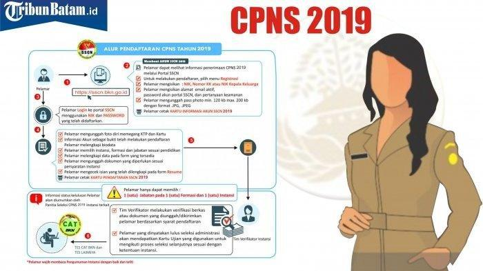 Jadwal, Formasi & Info Seleksi Penerimaan CPNS 2019, Pendaftaran CPNS via Link sscasn.bkn.go.id?