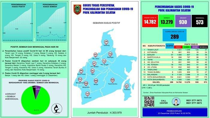 UPDATE Covid-19 Kalsel: Positif Bertambah 90 Orang, Terbanyak dari Banjarmasin