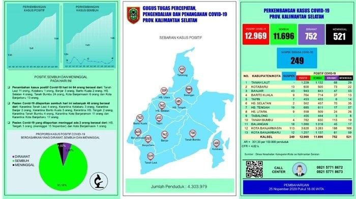 UPDATE Covid-19 Kalsel: Positif 64 Orang, Terbanyak dari Kabupaten Tanbu