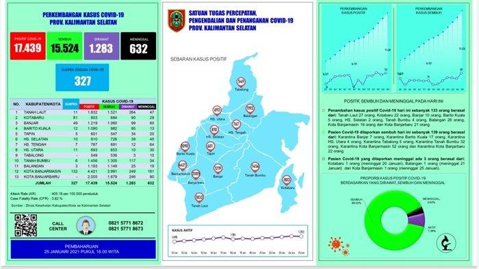 UPDATE Covid-19 Kalsel: Sembuh 139 Pasien, Positif Bertambah 133 Orang
