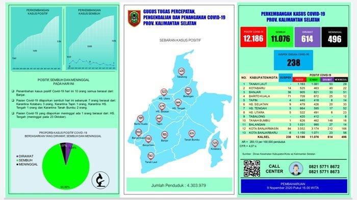 Positif Covid-19 di Kalsel Bertambah 10 Orang, Semua Diborong Kabupaten Banjar