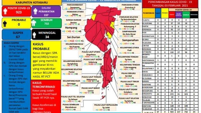 Update Covid-19 Kotabaru: Total Meninggal 34 Orang