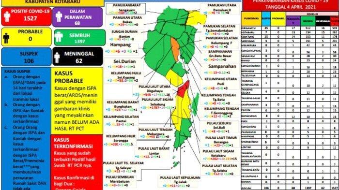Update Covid-19 Kotabaru: 7 Orang Positif, 1 Sembuh, 74 Orang Dirawat