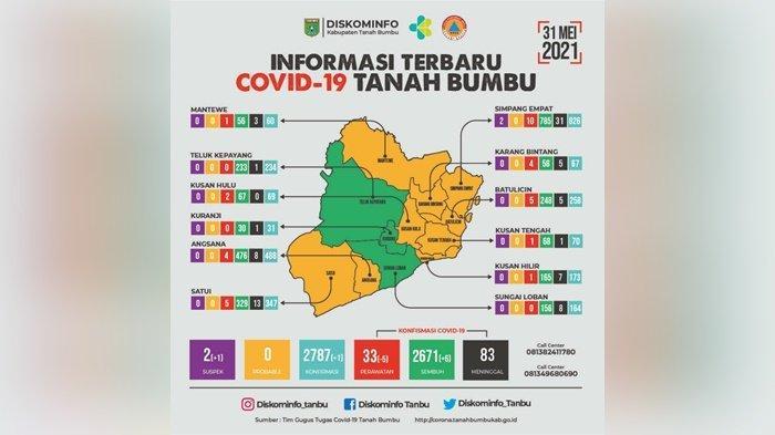 Update Covid-19 Tanahbumbu: 3 Kecamatan Zona Hijau, 9 Zona Kuning