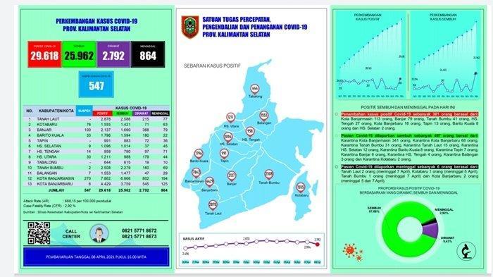 UPDATE Covid-19 Kalsel: Penambahan Positif Tembus 300 Orang