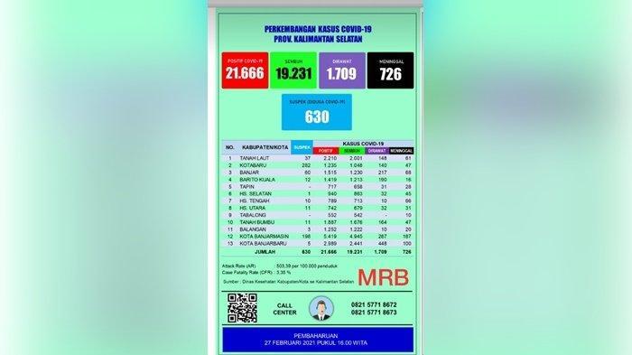 UPDATE Covid-19 Kalsel: Positif 188 Orang, Sembuh 125 Pasien, Meninggal 4
