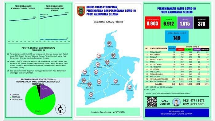 UPDATE Covid-19 Kalsel: 66 Orang Positif, Terbanyak dari Banjarmasin 51 Orang