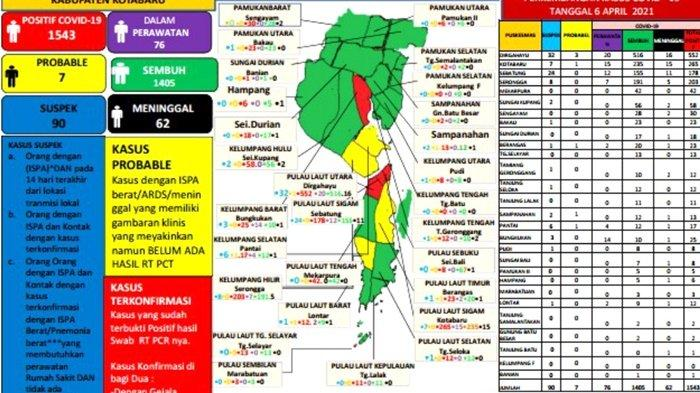 Update Covid-19 Kotabaru: Positif Bertambah 9, Sembuh 7 Pasien, 76 Dalam Perawatan
