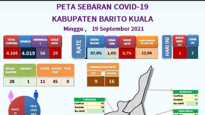 Update Covid-19 Batola, Pasien Aktif Tersisa 29 Orang, 28 Jalani Isolasi Mandiri