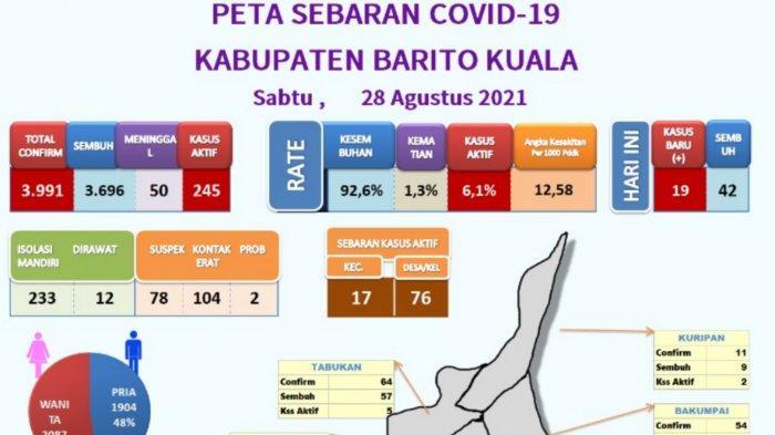 Update Covid- 19 Batola, 42 Pasien Sembuh dan Kasus Aktif Terisa 245 Orang