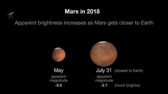 Muncul Bersama Gerhana Bulan Total, Planet Mars Masih Akan Tampak di Bumi Hingga 31 Juli 2018 ini