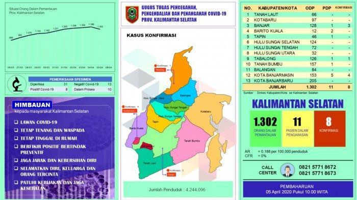 UPDATE Corona di Kalsel Minggu Pukul 10.00: ODP Menurun 66 Orang, PDP Naik 9 Pasien